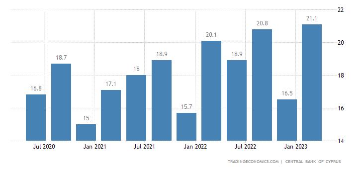 Cyprus Remittances