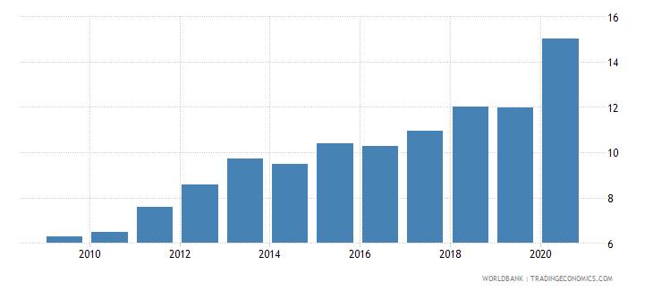 cyprus renewable energy consumption wb data