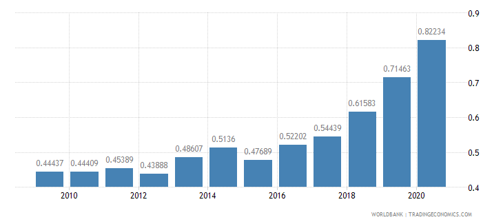 cyprus research and development expenditure percent of gdp wb data