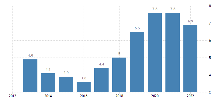 cyprus residential construction eurostat data