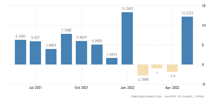 Cyprus Retail Sales YoY