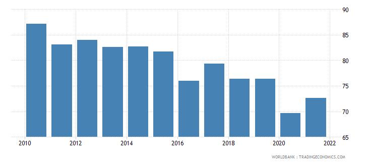 cyprus rule of law percentile rank wb data