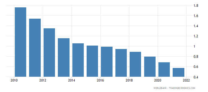 cyprus rural population growth annual percent wb data