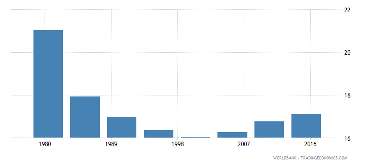cyprus rural population male percent of total wb data