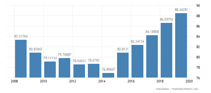 cyprus school enrollment preprimary male percent gross wb data