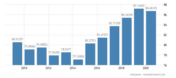 cyprus school enrollment preprimary percent gross wb data