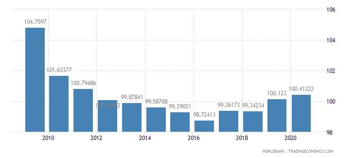 cyprus school enrollment primary female percent gross wb data