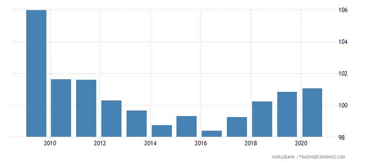 cyprus school enrollment primary male percent gross wb data