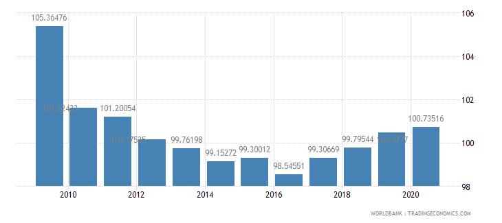 cyprus school enrollment primary percent gross wb data