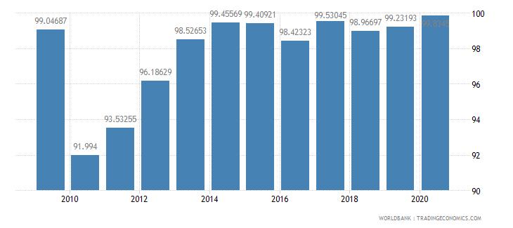 cyprus school enrollment secondary female percent gross wb data