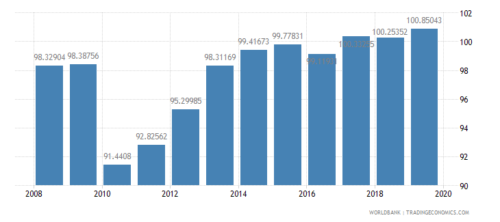 cyprus school enrollment secondary percent gross wb data