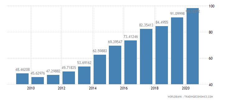 cyprus school enrollment tertiary female percent gross wb data