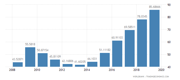 cyprus school enrollment tertiary male percent gross wb data