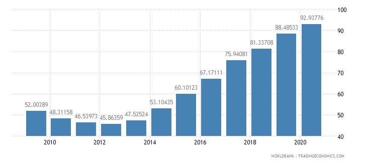 cyprus school enrollment tertiary percent gross wb data