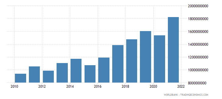 cyprus service exports bop us dollar wb data