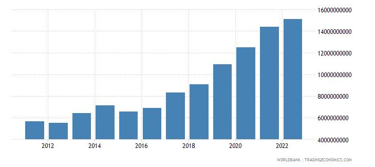 cyprus service imports bop us dollar wb data