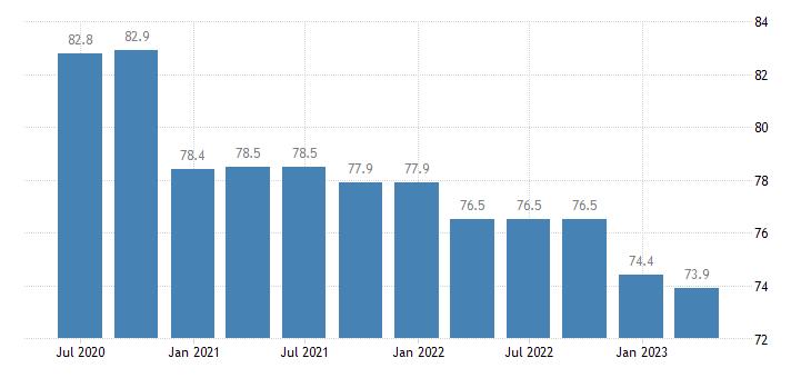 cyprus service producer prices telecommunications eurostat data