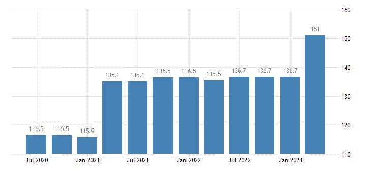 cyprus service producer prices warehousing storage eurostat data