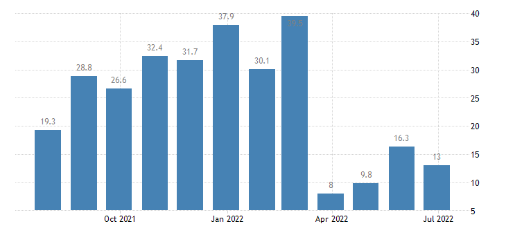 cyprus services confidence indicator eurostat data