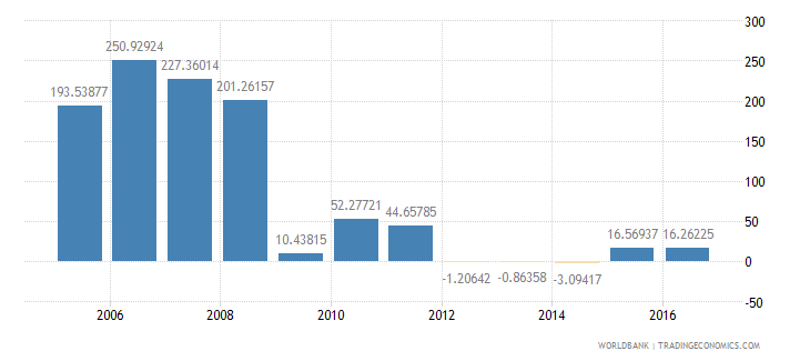 cyprus services etc  value added annual percent growth wb data