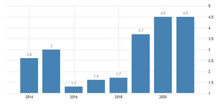 cyprus severe housing deprivation rate tenant rent at market price eurostat data