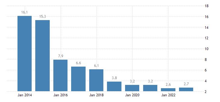 cyprus severe material deprivation rate eurostat data