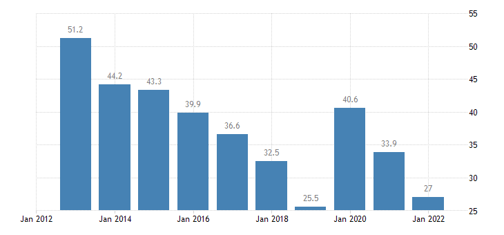cyprus share of trade with the eu share of exports to eu eurostat data