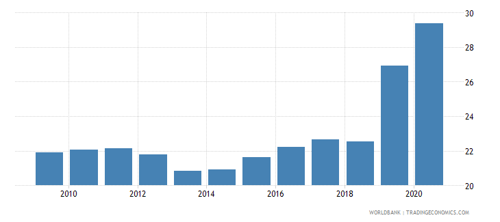 cyprus social contributions percent of revenue wb data