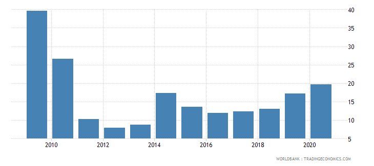 cyprus stock market capitalization to gdp percent wb data