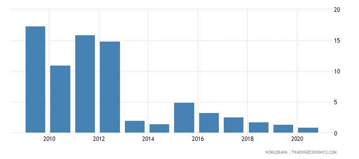 cyprus stocks traded turnover ratio percent wb data
