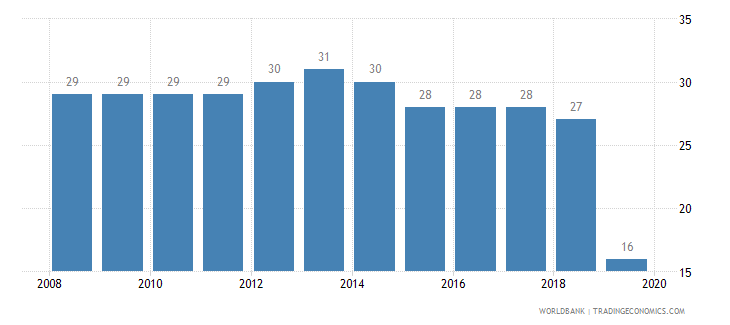 cyprus tax payments number wb data