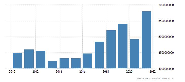 cyprus tax revenue current lcu wb data