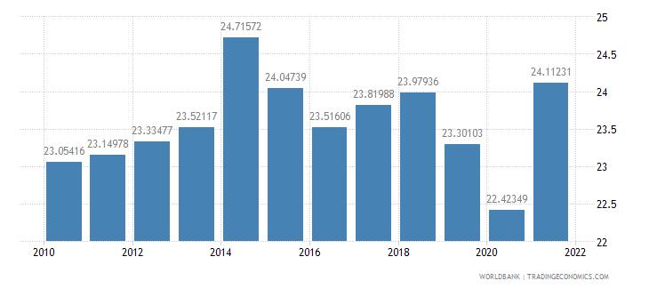 cyprus tax revenue percent of gdp wb data