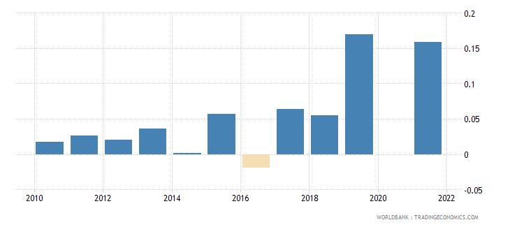 cyprus taxes on international trade percent of revenue wb data
