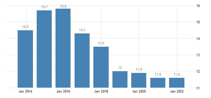 cyprus temporary employees eurostat data