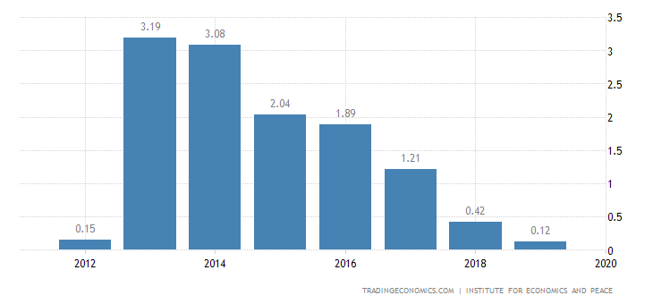 Cyprus Terrorism Index