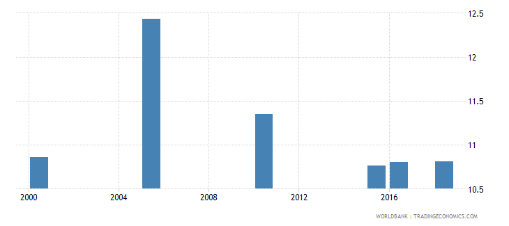 cyprus total alcohol consumption per capita liters of pure alcohol projected estimates 15 years of age wb data