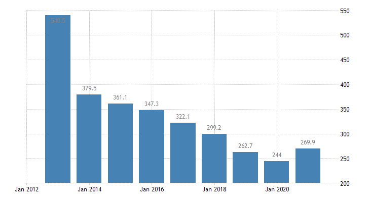 cyprus total financial sector liabilities currency deposits eurostat data