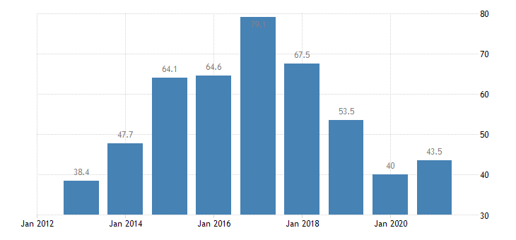 cyprus total financial sector liabilities debt securities eurostat data