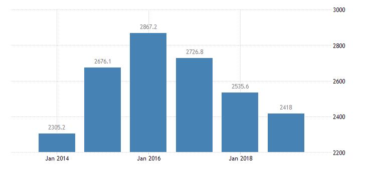 cyprus total financial sector liabilities financial corporations eurostat data