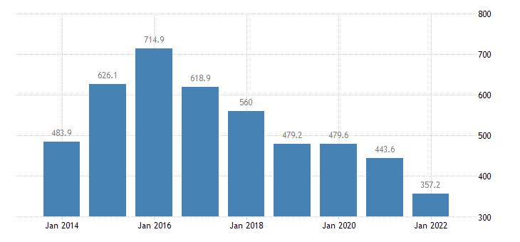 cyprus total financial sector liabilities loans eurostat data