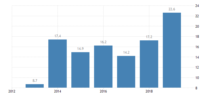 cyprus total financial sector liabilities non mmf investment funds non consolidated eurostat data