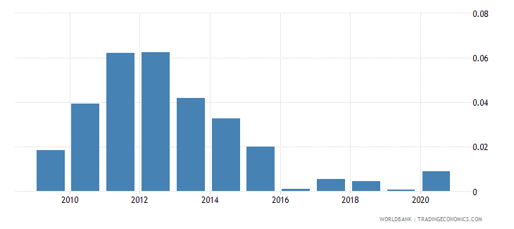 cyprus total natural resources rents percent of gdp wb data