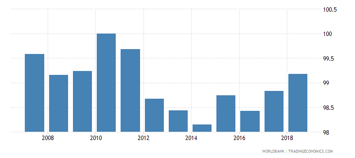 cyprus total net enrolment rate primary female percent wb data