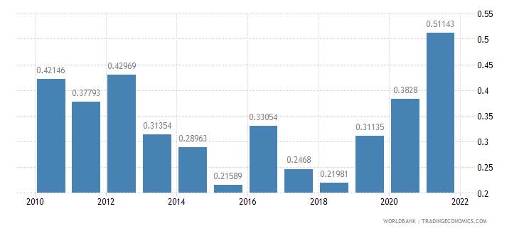 cyprus total reserves in months of imports wb data