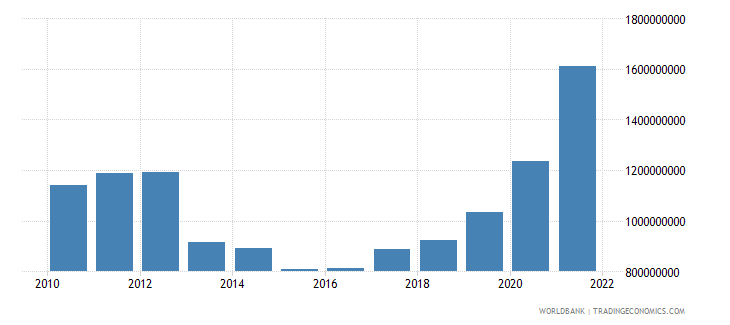 cyprus total reserves includes gold us dollar wb data