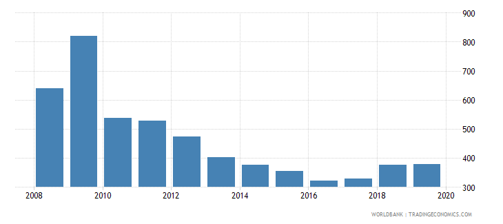 cyprus total reserves wb data