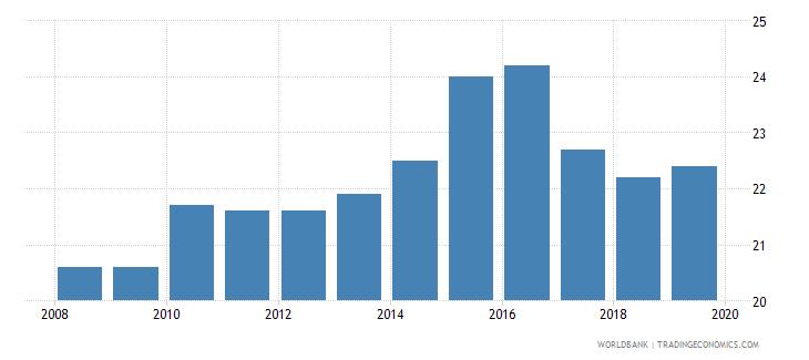 cyprus total tax rate percent of profit wb data
