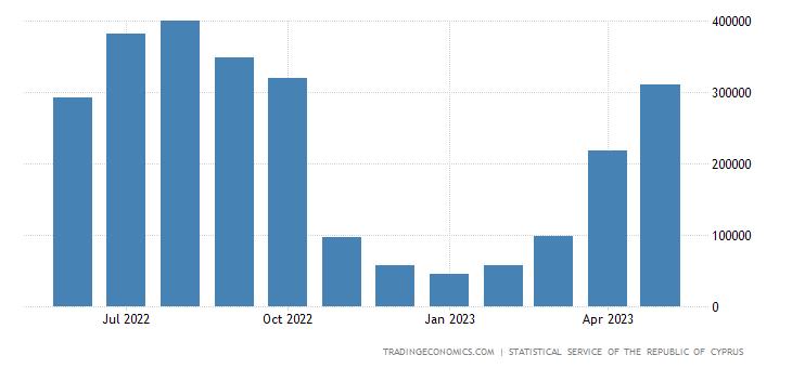 Cyprus Tourism Revenues