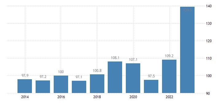 cyprus trade unit value indices export unit value idx 2015 100 eurostat data